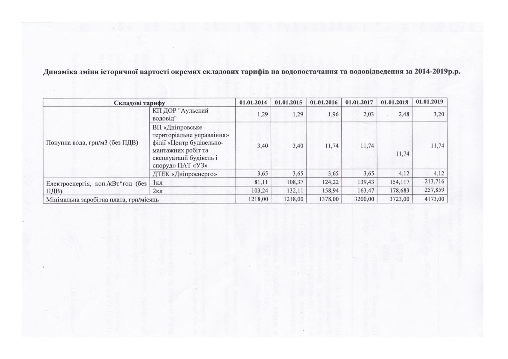Динаміка зміни історичної вартості окремих складових тарифів на водопостачання та водовідведення за 2013-2018 рр.
