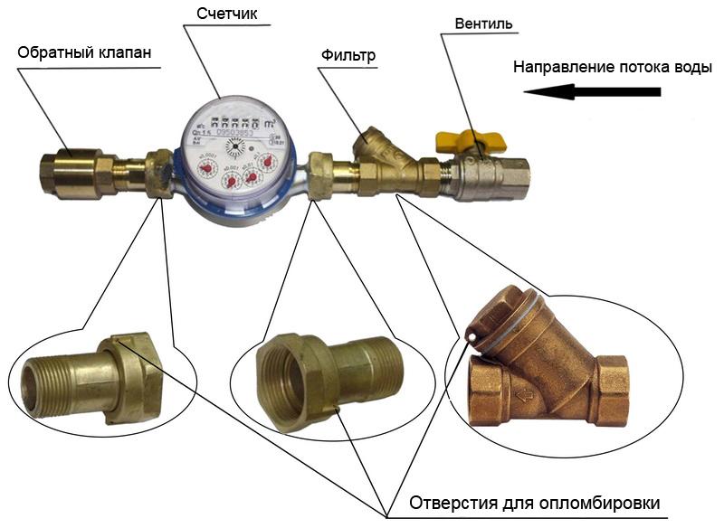 Учет отпущенной питьевой воды